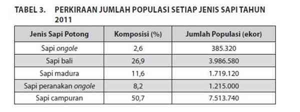 Jumlah Populasi Sapi Ternak