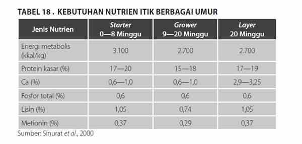 Kebutuhan Nutrien Itik