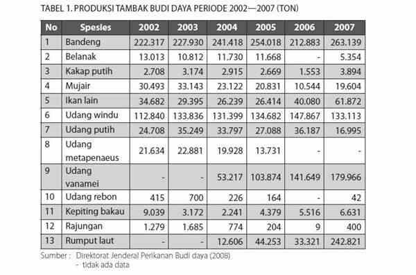 Produksi dan Distribusi Pertambakan Bandeng