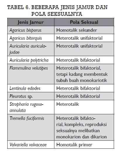 Reproduksi Seksual Jamur