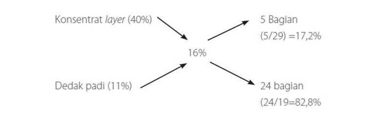Teknik Formulasi Ransum Metode Bujur Sangkar
