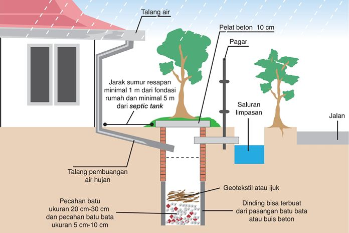 konservasi air tanah